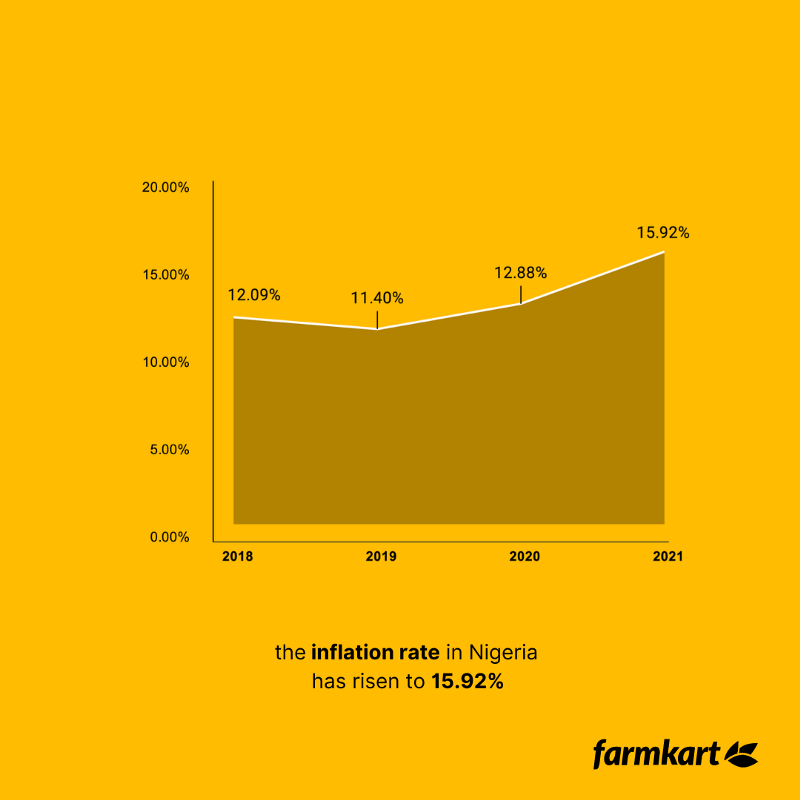 The inflation rate in Nigeria has increased to 15.92% according to Statista
